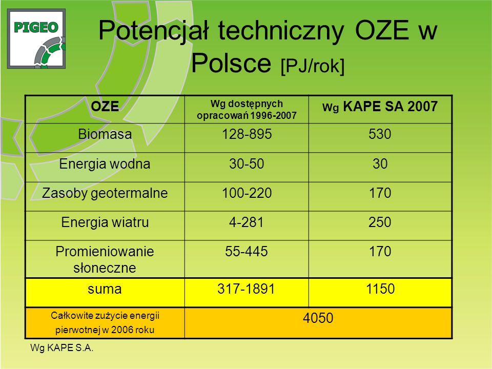 Potencjał techniczny OZE w Polsce [PJ/rok]